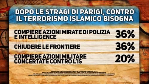 Sondaggio Di Martedì, cartello. italiani contrari ad un intervento militare contro l'is, si preferiscono azioni mirate di intelligence