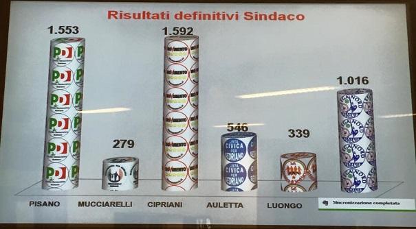 Sedriano, M5S, Angelo Cipriani, elezioni comunali il grafico coi voti ai candidati sindaco
