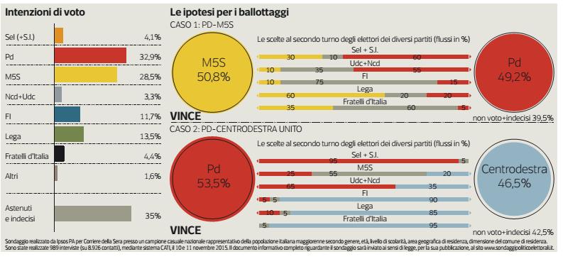 Sondaggio M5S, tabella con nomi di partiti e percentuali