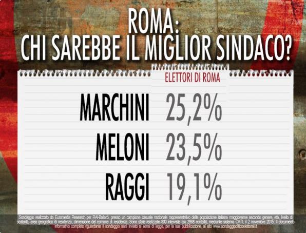 sondaggi Roma, nomi di candidati più importanti e percentuali