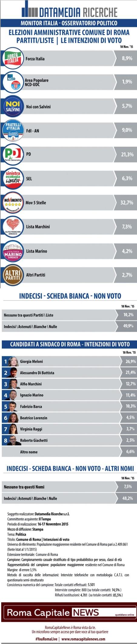 sondaggi Roma, partiti e candidati con percentuali