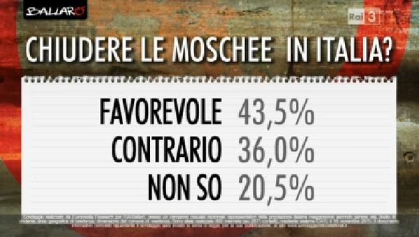 sondaggi politici , domanda con percentuali