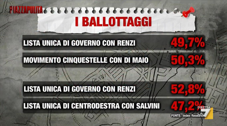 sondaggio M5S, partiti al ballottaggio e percentuali