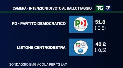 sondaggio emg ballottaggio pd cdx