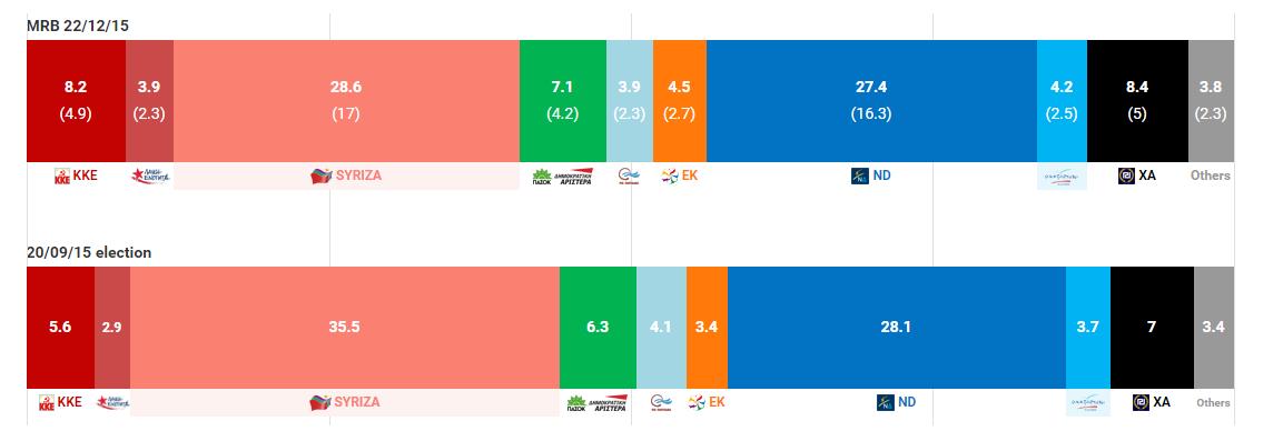 Tsipras, intenzioni di voto a confronto con settembre