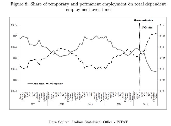 jobs act, curve del ricorso al tempo determinato o indeterminato