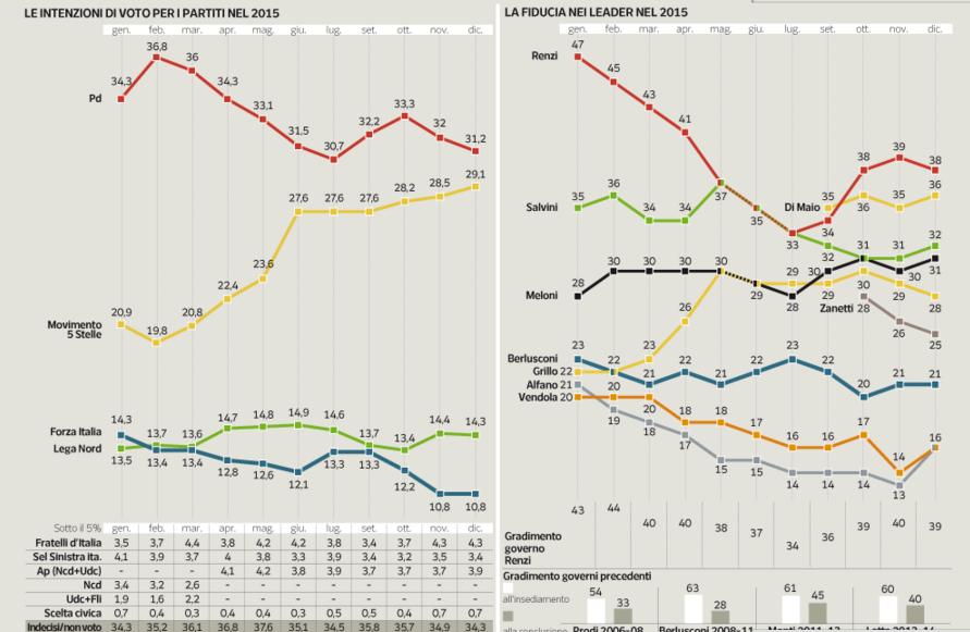 sondaggi Movimento 5 Stelle, curve e grafici sulle intenzioni di voto del 2015