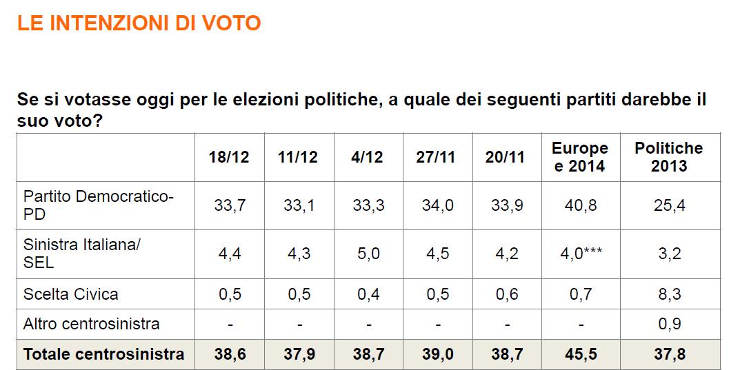 sondaggi PD, tabella con intenzioni di voto