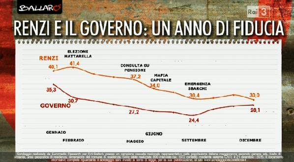 sondaggi governo Renzi, curve della fiducia degli elettori