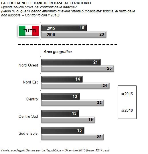 sondaggi politici , barre con fiducia per area geografica