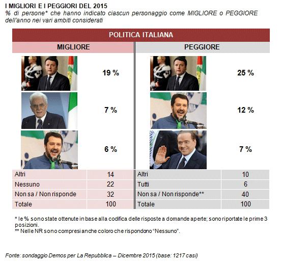 sondaggi politici, percentuali e opinioni sui leader