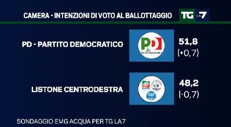 sondaggio emg intenzioni di voto pd centrodestra ballottaggio
