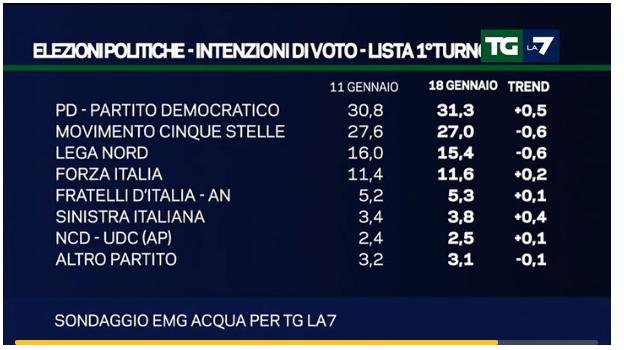 sondaggi Lega Nord, percentuali e nomi di partiti
