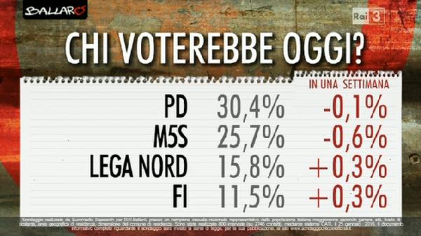 sondaggi Movimento 5 Stelle , nomi di partiti maggiori e percentuali