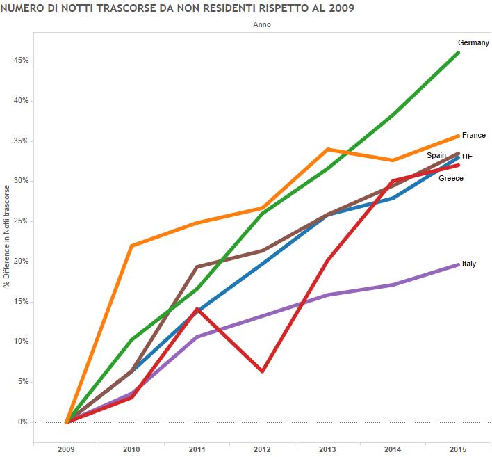 economia e turismo, curve con dati dal 2009