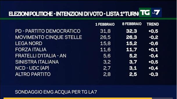 Sondaggi Movimento 5 Stelle, elenco di partiti e percentuali