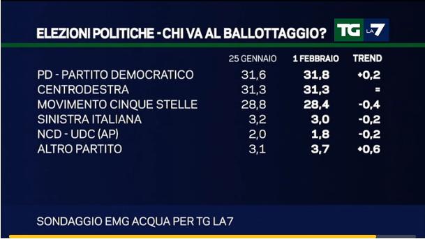 sondaggi Lega Nord, partiti e percentuali con l'Italicum