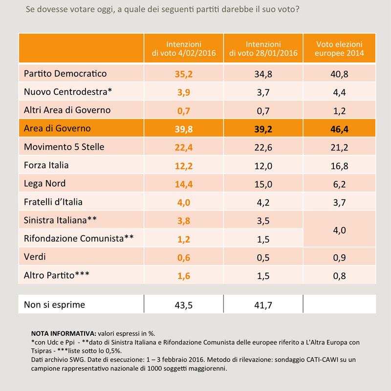 sondaggi PD, percentuali e nomi dei partiti