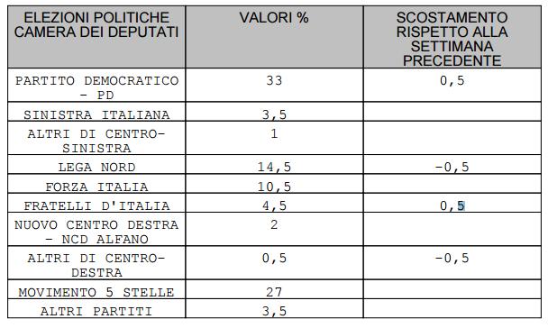 sondaggi elettorali, intenzioni di voto