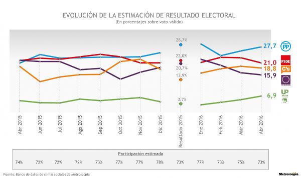 sondaggi elettorali spagna intenzioni di voto