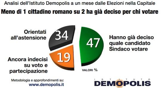 sondaggi comunali, sondaggi elezioni roma, sondaggi, elezioni milano