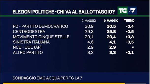 sondaggi PD, elenco di partiti e percentuali con l'Italicum