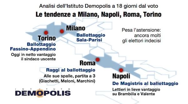 sondaggi comunali, demopolis