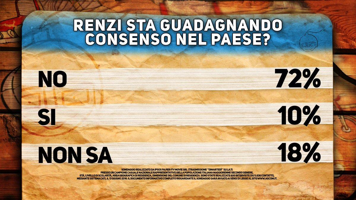 sondaggi Renzi , percentuali sulla popolarità di Renzi