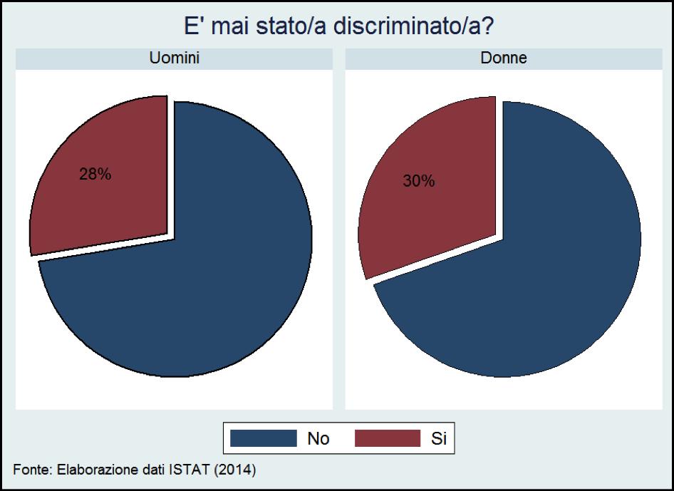 istat, dati istat, discriminazione
