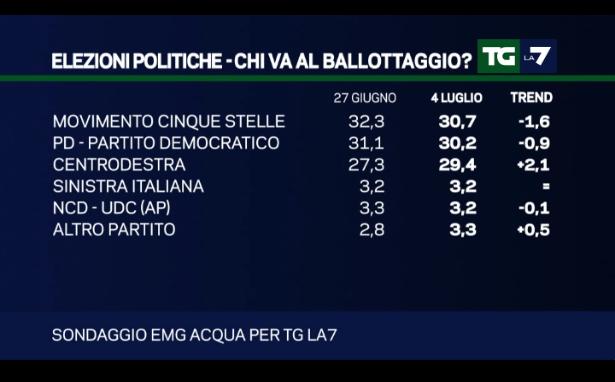 sondaggi centrodestra, percentuali e nomi di partiti e liste uniche