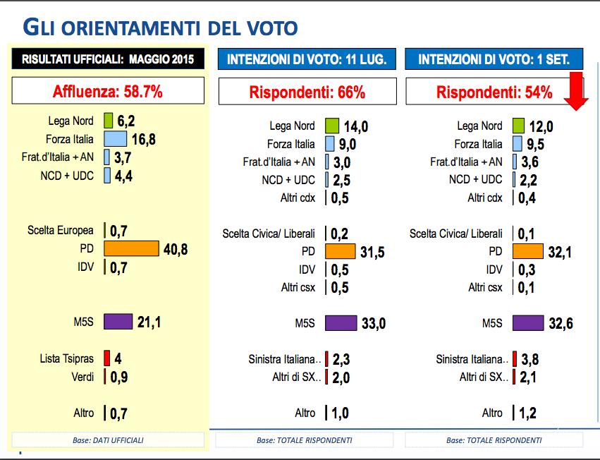 sondaggi, m5s, pd