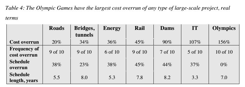 costi delle olimpiadi, tabella con percentuali e cifre