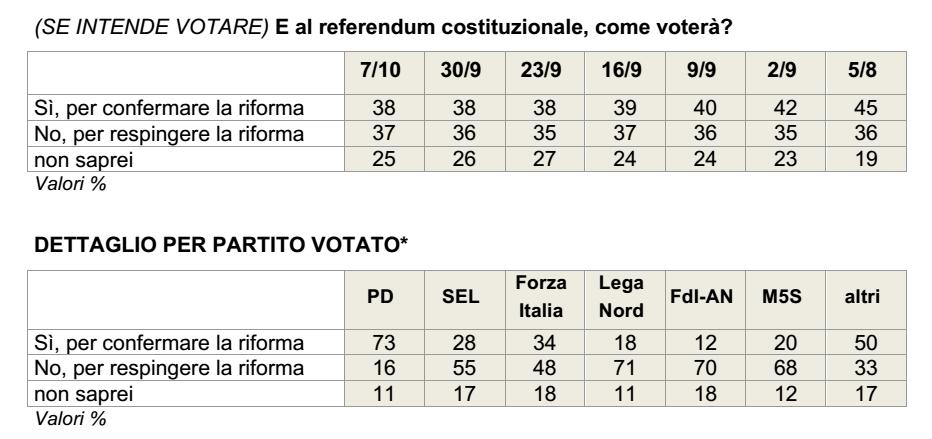 sondaggi referendum costituzionale, tabella in grigio con intenzioni di voto