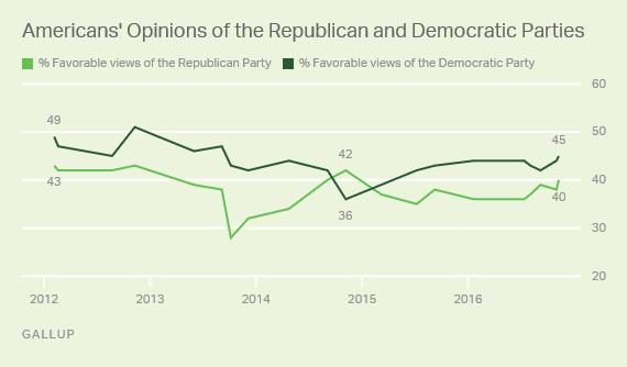 immagine partito democratico e partito repubblicano Usa