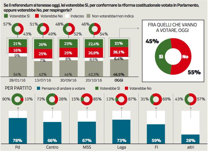 sondaggio Ipsos referendum