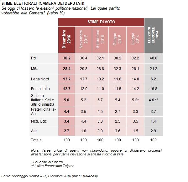 sondaggi movimento 5 stelle, nomi di partiti e percentuali su sfondo rosso