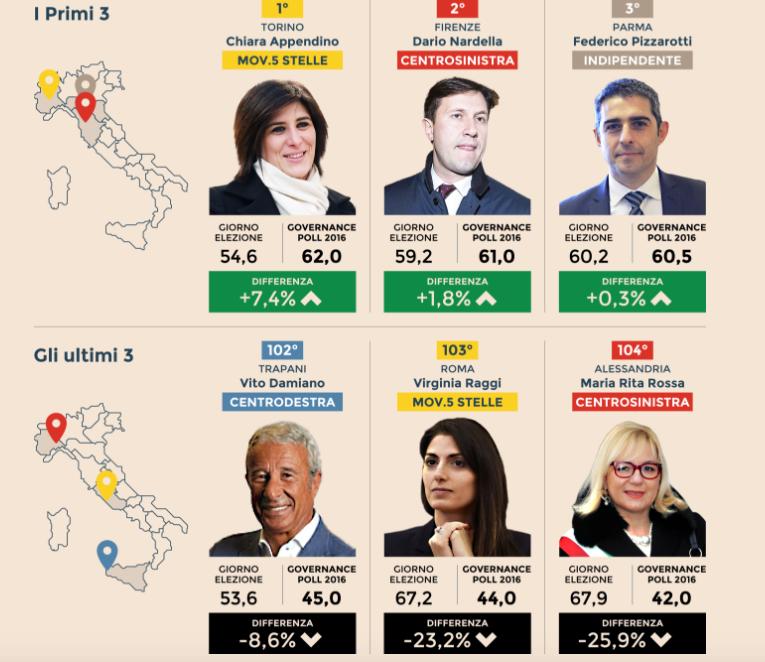 sondaggi politici sindaci Ipr