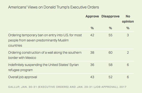 sondaggio Gallup Donald Trump