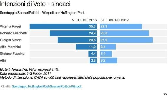 sondaggi elettorali, barre azzurre e blu e nomi di candidati