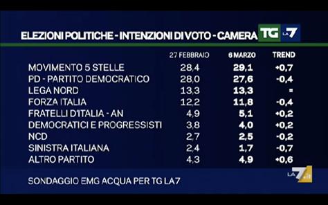 sondaggi elettorali, nomi di partiti e percentuali