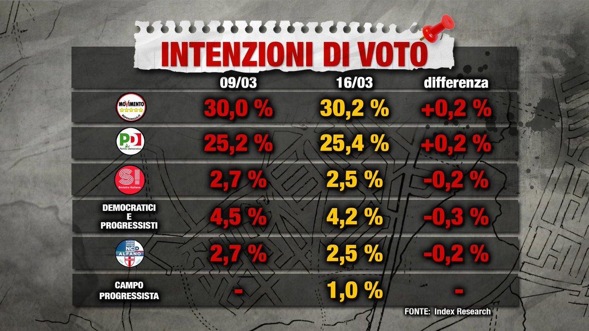 sondaggi elettorali index - intenzioni di voto al 16 marzo