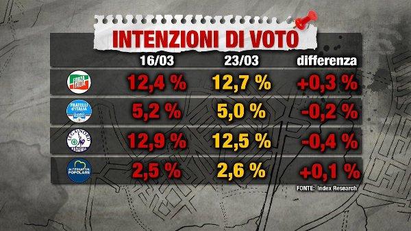 sondaggi elettorali index - intenzioni di voto centrodestra 23 marzo