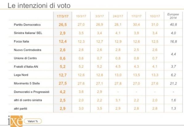 sondaggi elettorali ixè - intenzioni di voto al 17 marzo