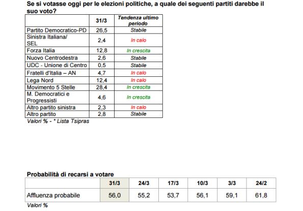 sondaggi elettorali ixè - intenzioni di voto al 31 marzo