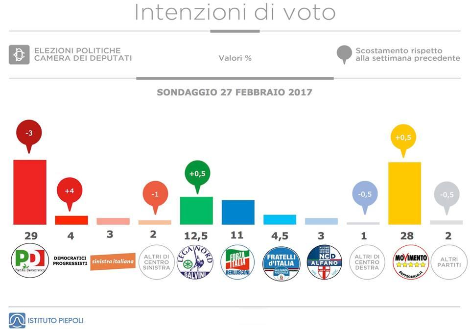 sondaggi elettorali piepoli