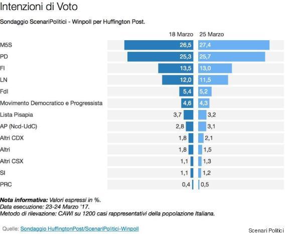 Sondaggi elettorali Winpoll - intenzioni di voto al 25 marzo