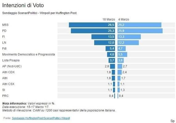sondaggi elettorali winpoll - intenzioni di voto al 17 marzo