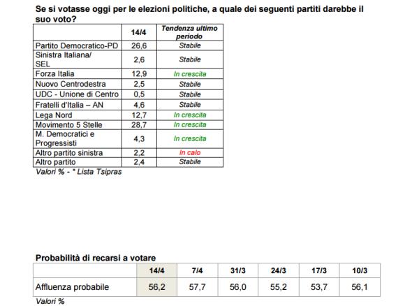 sondaggi elettorali ixè - intenzioni di voto ed affluenza al 14 aprile