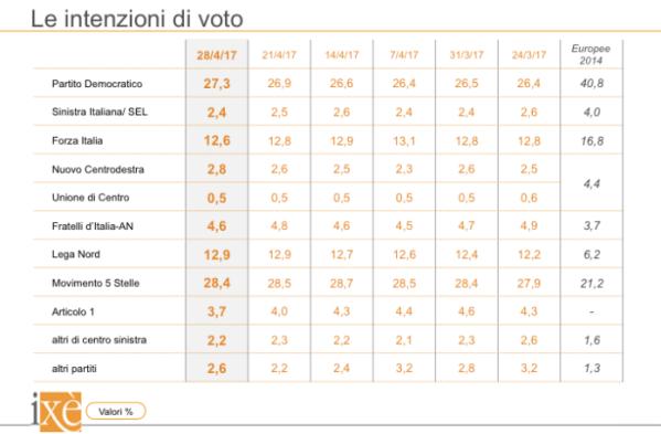 sondaggi elettorali ixe - trend intenzioni di voto al 28 aprile