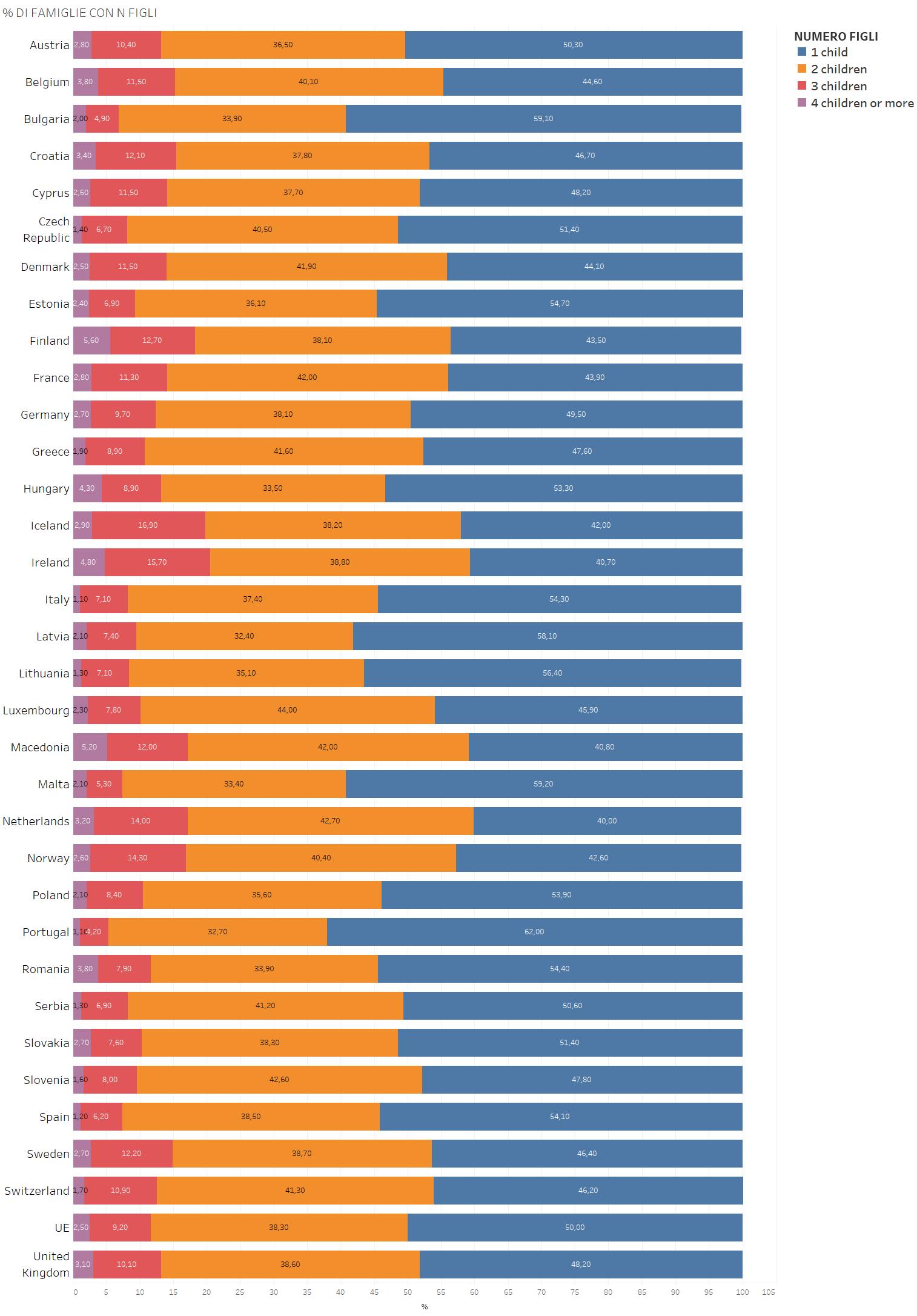 Demografia Europa